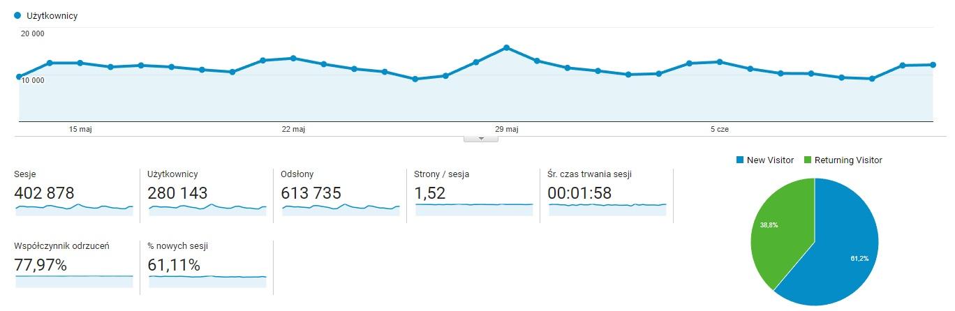 Blog rowerowy reklama