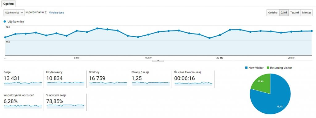 Blog o sporcie statystyki
