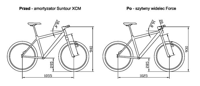 Geometria roweru po wymianie widelca