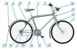 Jak zbudowany jest rower