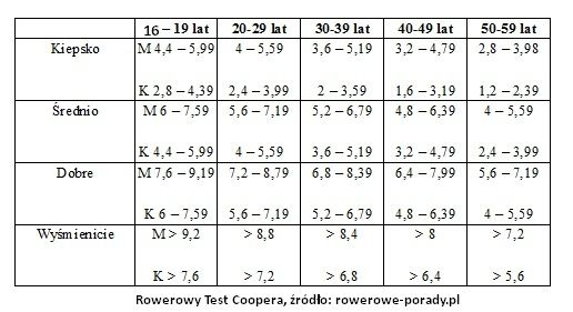 cooper-test-rowerowy-tabela