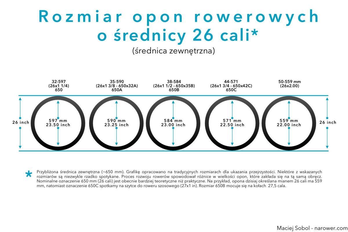 Jak odczytać rozmiar opony rowerowej? ETRTO, milimetry, cale i nietypowe rozmiary opon tabela