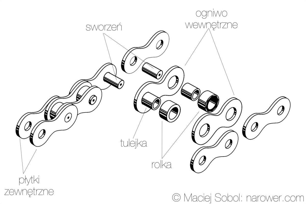 Łańcuch rowerowy czyszczenie i smarowanie krok po kroku