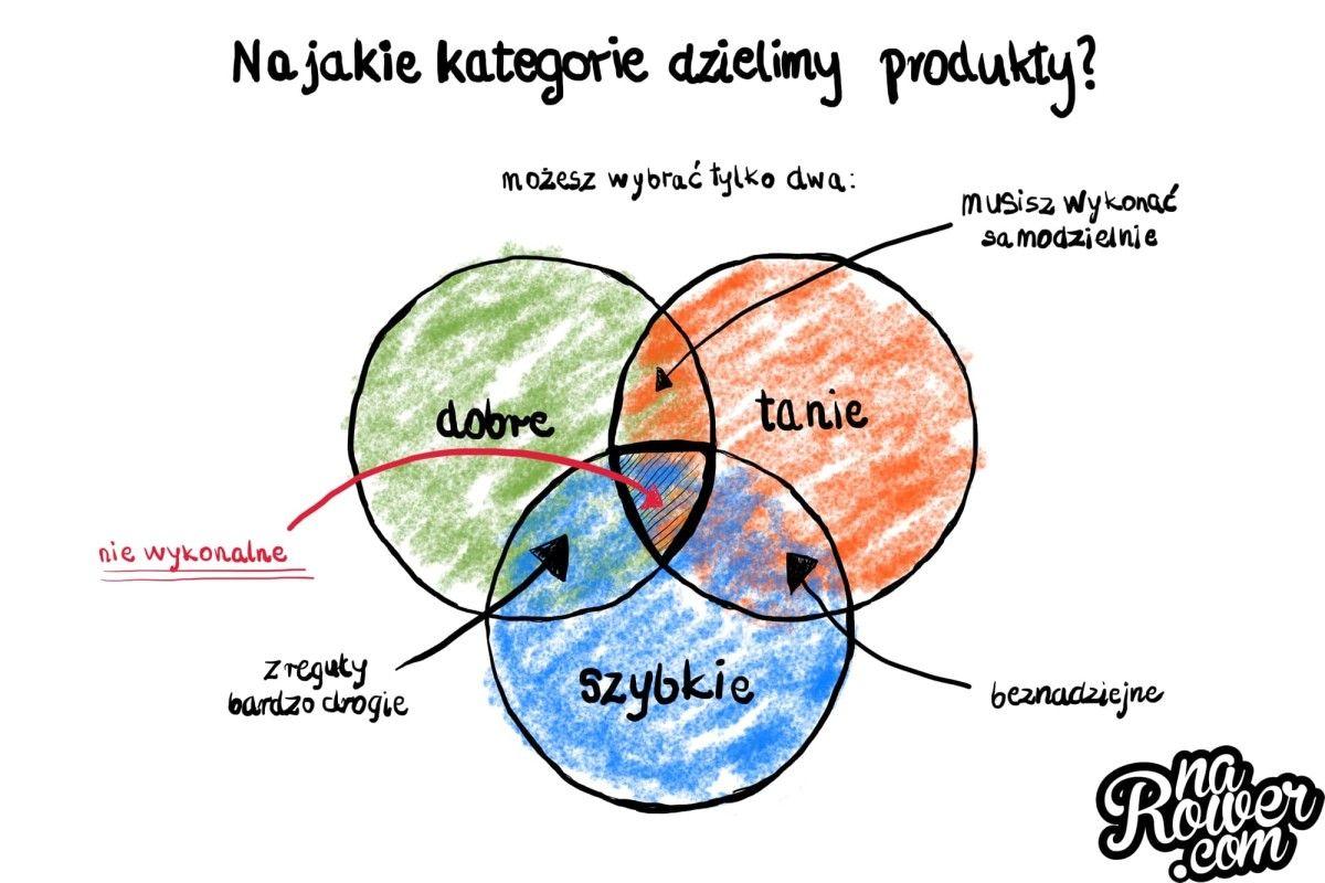 kategorie-produktow