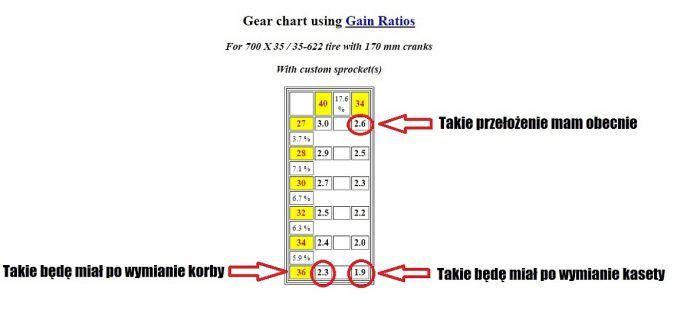 Kalkulator przełożeń rowerowych