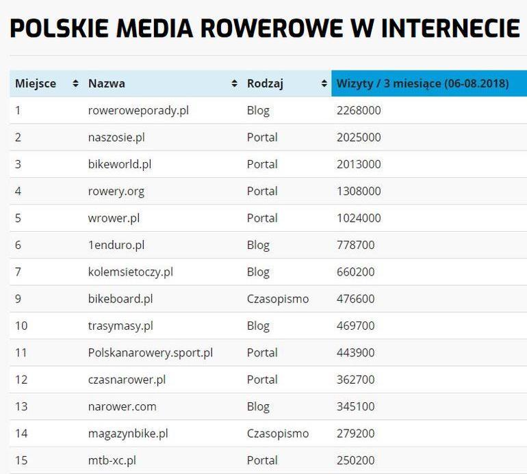 Najlepsze strony rowerowe w Polsce